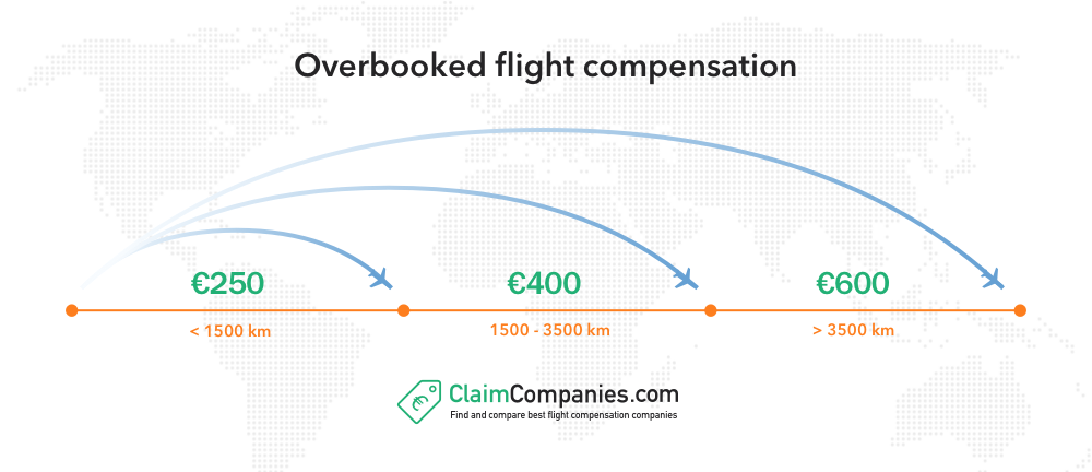 overbooked flight compensation