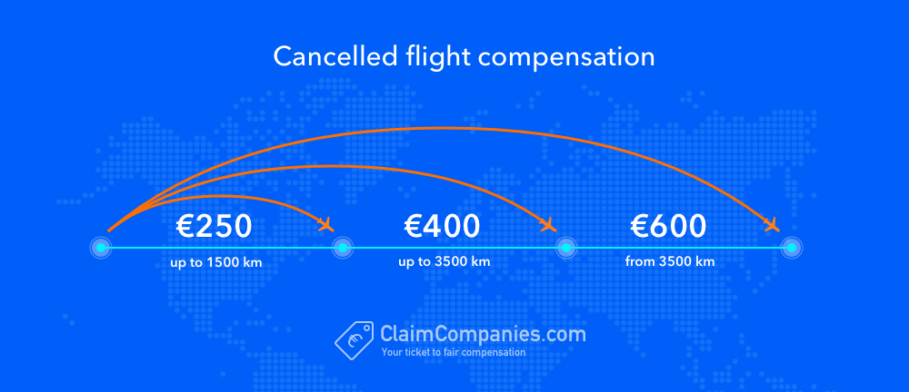 Cancelled flight claim