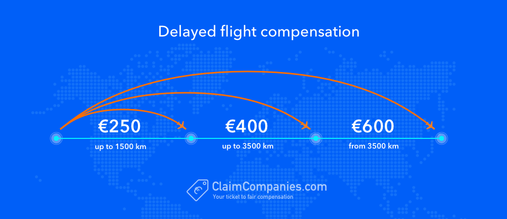 Delayed flight claim